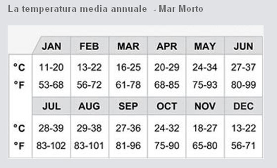 MAR MORTO: TEMPERATURA MEDIA ANNUALE